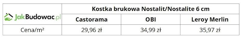 Kkostka brukowa Nostalit/Nostalite 6 cm szara – porównanie cen