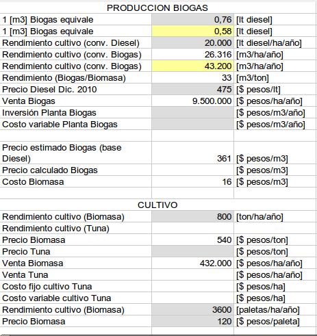 Cálculos producción biogas con tuna