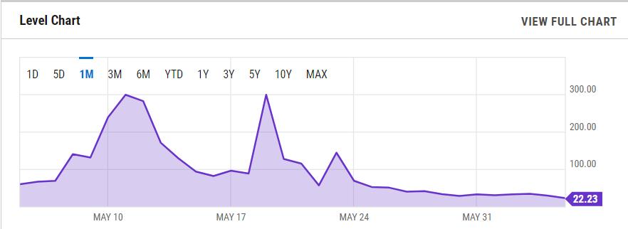 Piyasa Soğuyunca Ethereum Gaz Ücretleri 2$'ın altına düştü 17