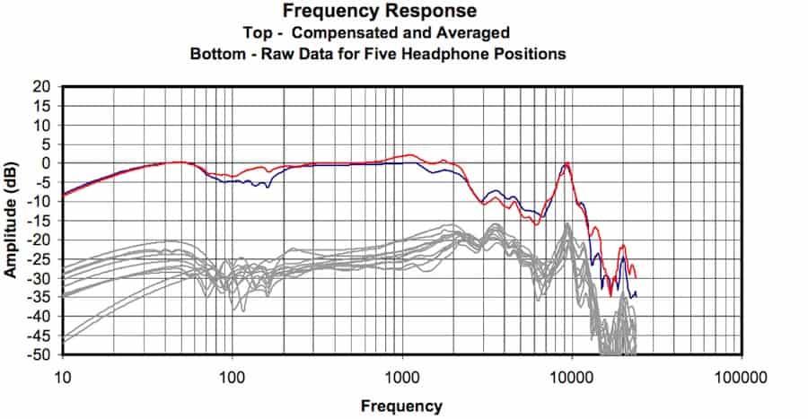 headphones frequency response
