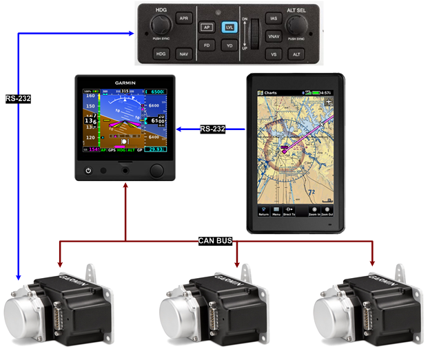 Garmin U00ae Team X Introduces The G5 Electronic Flight