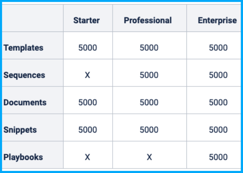 Limits Increased In HubSpot