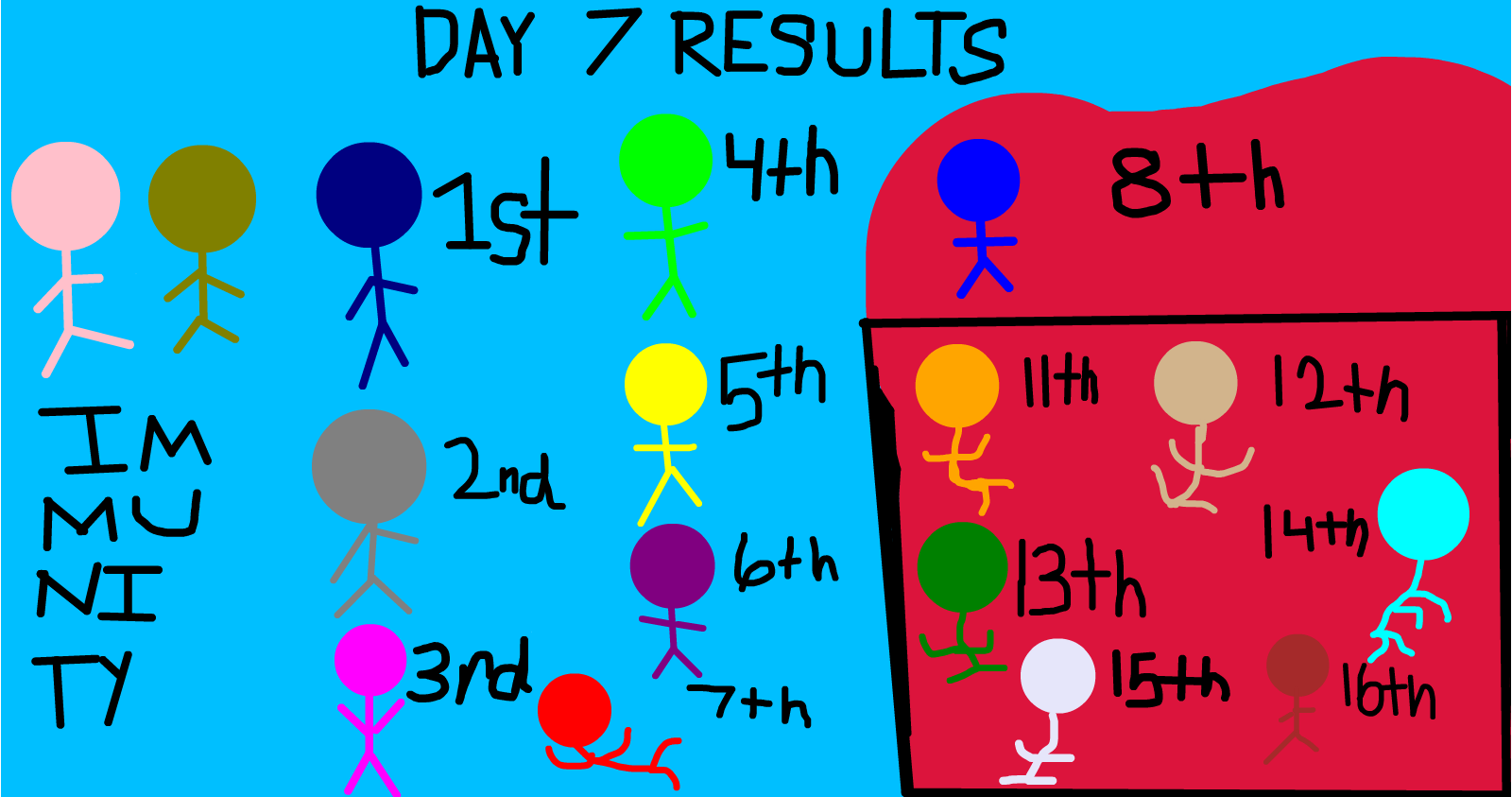 Sketchport Decathlon Day 6 Results