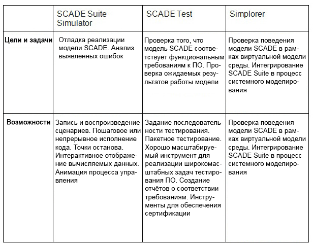 ANSYS Различия при отладке ПО при помощи отладчика SCADE Suite