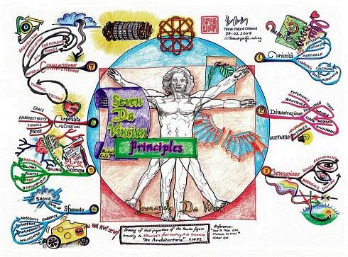 Ментальные карта - семь принципов Да Винчи