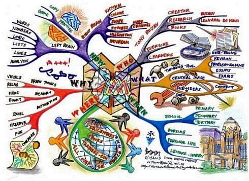 Ментальные карта - искусство ментальных карт