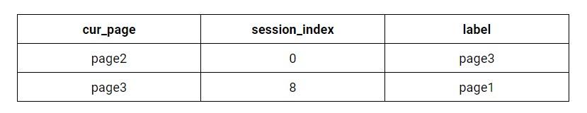 ví dụ về đào tạo máy học khi tối ưu tốc độ website với TensorFlow Extended