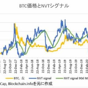 NVTから見た足元のビットコイン価格は8,684ドル【フィスコ・ビットコインニュース】