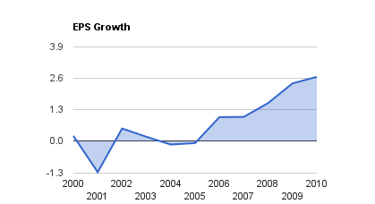 Rogers EPS Growth