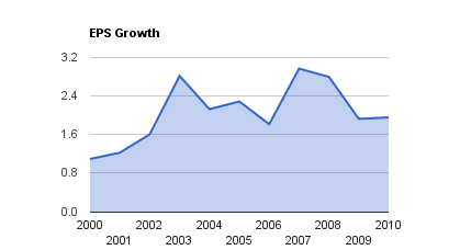 PWF EPS Growth