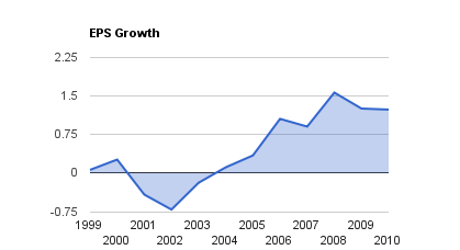 SJR.B EPS Growth