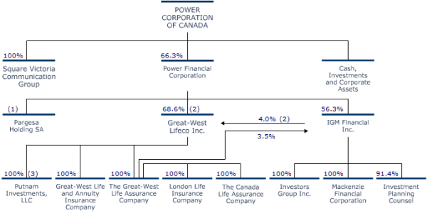 China Watch Canada Power Corporation Of Canada Org Chart
