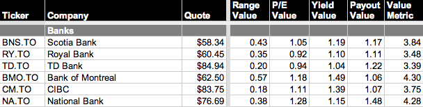 Dividend Value Table