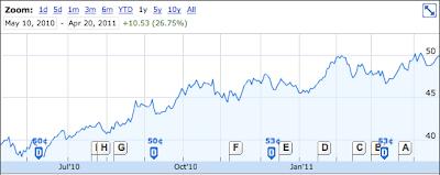 Telus Stock Chart