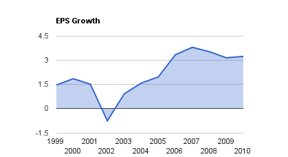 Telus EPS Growth