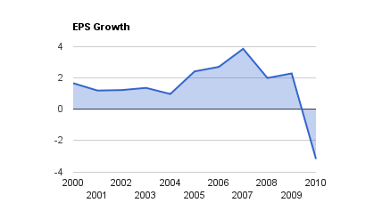 BA EPS Growth