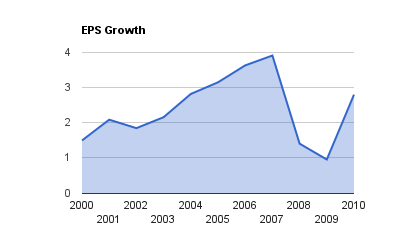 SLF EPS Growth
