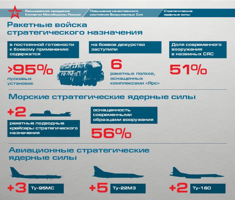 Вооруженные силы России. Итоги 2015 года