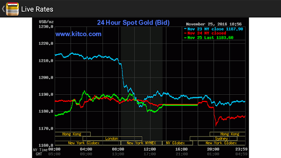 Singapore Daily Gold Price - náhled