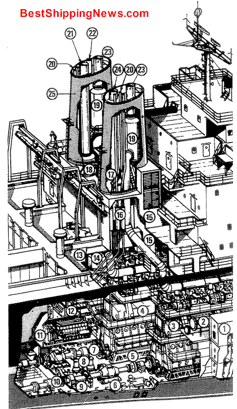 Aircraft Carrier Engine Room: Shipbuilding Picture Dictionary