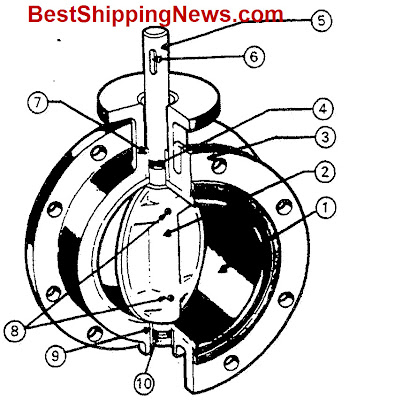 Butterfly%20valve Types of valves ship machine equipment