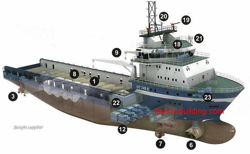 steight%20supplier Types of ships