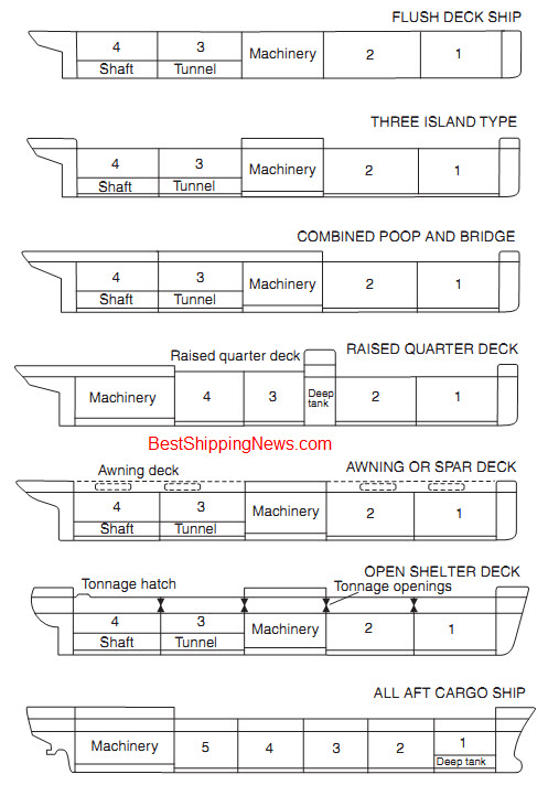 development%20of%20cargo%20ship Cargo ship: general structure, equipment and arrangement ship types