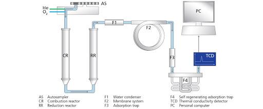 Трехступенчатая система удаления воды