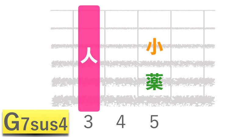 ギターコードG7sus4ジーセブンサスフォーの押さえかたダイアグラム表