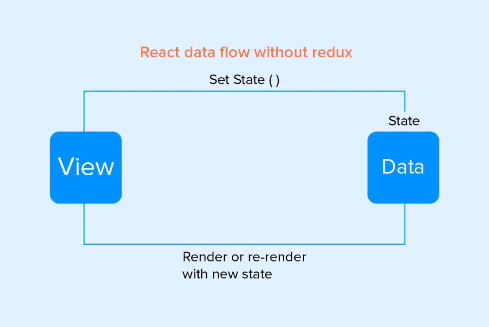 Changes of the state inside render function