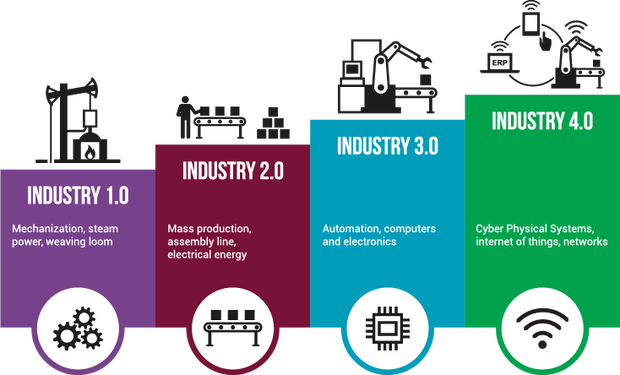 Everything you should know about the current industrial revolution i.e what is industry 4.o?