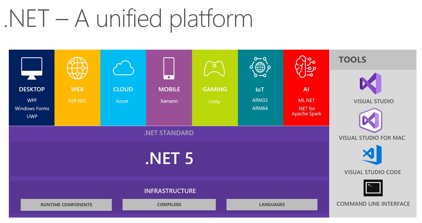 Schéma présentant l'ensemble des briques qui constituent la plateforme .NET