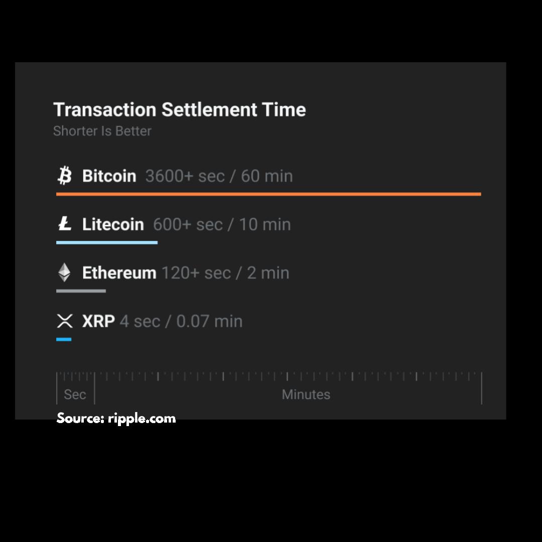 Transaction Settlement Time