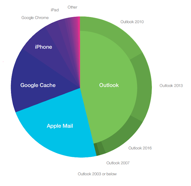dotmailer's Reporting Suite provides a full breakdown of which email clients and devices every campaign is opened in and on. Source: dotdigital