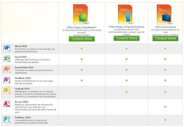 Comparacion de Microsoft Office 2010