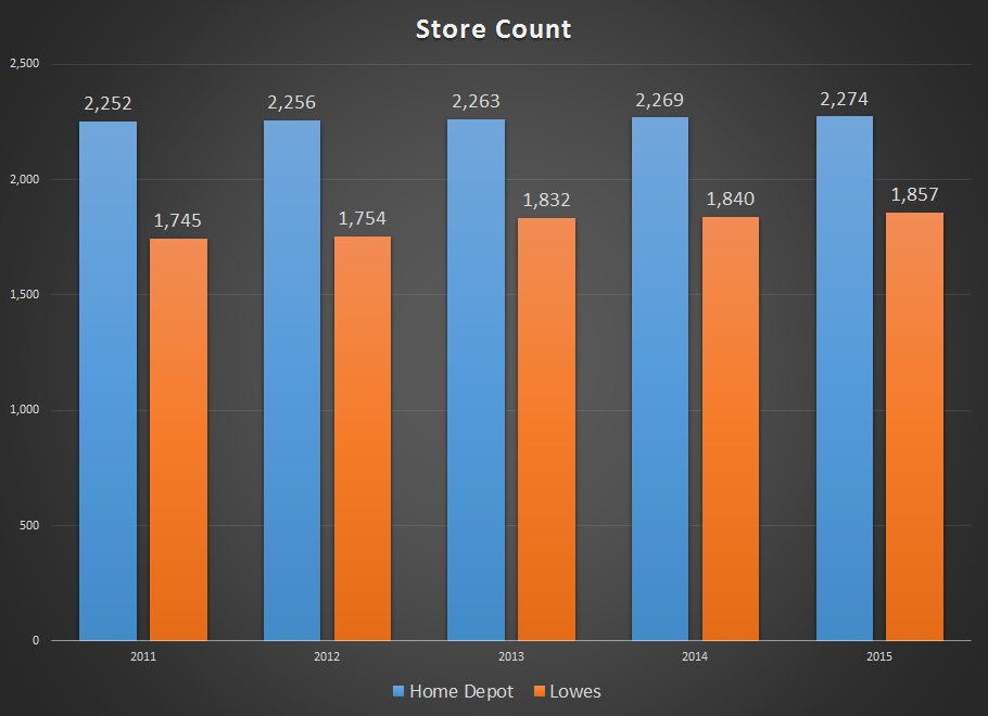 Home Depot And Lowes The Home Improvement Dividend Play