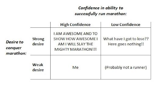 Marathon Attitudes