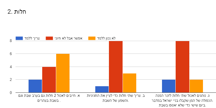 Forms response chart. Question title: 2. חלות . Number of responses: .