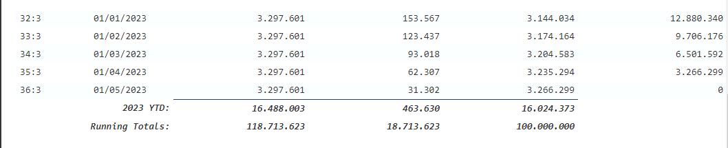 Lịch trả nợ lãi vay tiền trả góp bậc thang 4