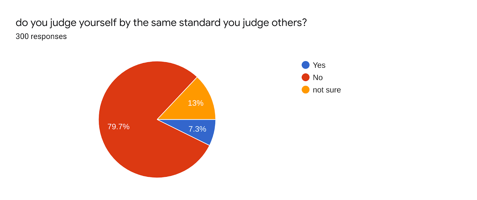 Forms response chart. Question title: do you judge yourself by the same standard you judge others?. Number of responses: 300 responses.