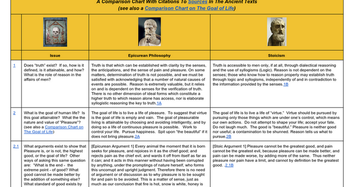 a comparison of ethical theories of epicureans aristotle and the stoics Aristotle's virtue ethics, the epicureans, and the stoics this part also briefly outlines the two leading modern ethical approaches, that is, kantianism and.
