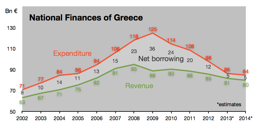 ЕС перед Грецией уже давно ставит непростой выбор: сокращать расходы и смотреть, как экономика катится в тартарары, или выходить из еврозоны