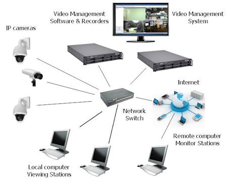 Learn How IP cameras Enhance the IT services - Image 1