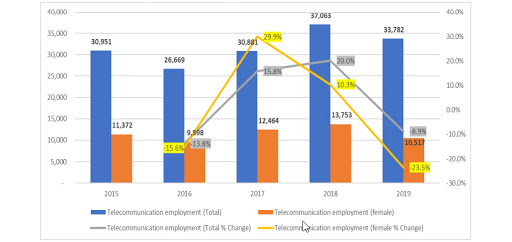 Persons employed in the telecoms sector as of 30 September each year.