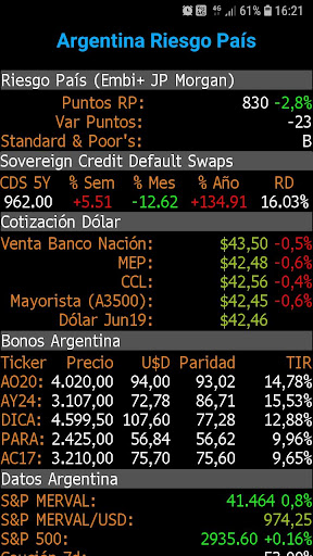 Argentina Riesgo Pau00eds  screenshots 1