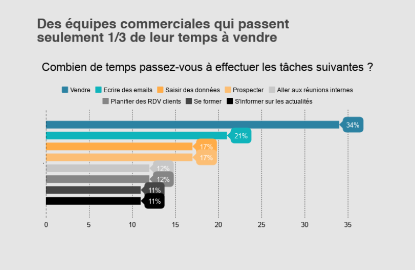 incentive-performance-commerciale