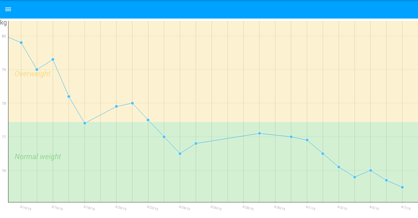 the best weight tracking apps for ipad apppicker