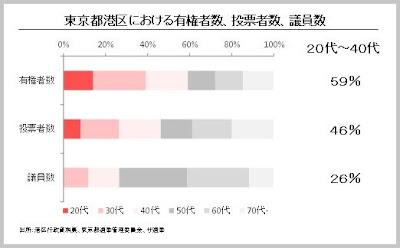 若者・子育て世代の声が政治に反映されにくいのはなぜか? 東京都港区の有権者数 投票者数 議員数の構成比