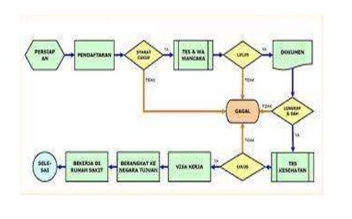 Backup fauzi widuri bagan alir proses process flowchart ccuart Choice Image
