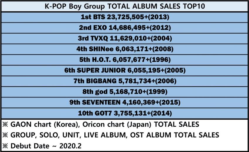 Top-10-best-selling-idol-groups-in-history-1